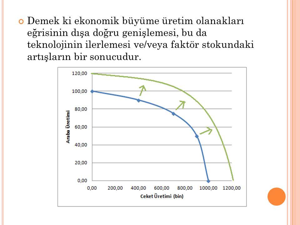 Demek ki ekonomik büyüme üretim olanakları eğrisinin dışa doğru genişlemesi, bu da teknolojinin ilerlemesi ve/veya faktör stokundaki artışların bir sonucudur.