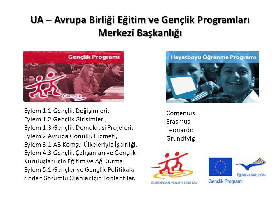 UA – Avrupa Birliği Eğitim ve Gençlik Programları Merkezi Başkanlığı Eylem 1.1 Gençlik Değişimleri, Eylem 1.2 Gençlik Girişimleri, Eylem 1.3 Gençlik Demokrasi Projeleri, Eylem 2 Avrupa Gönüllü Hizmeti, Eylem 3.1 AB Komşu Ülkeleriyle İşbirliği, Eylem 4.3 Gençlik Çalışanları ve Gençlik Kuruluşları İçin Eğitim ve Ağ Kurma Eylem 5.1 Gençler ve Gençlik Politikala- rından Sorumlu Olanlar İçin Toplantılar.