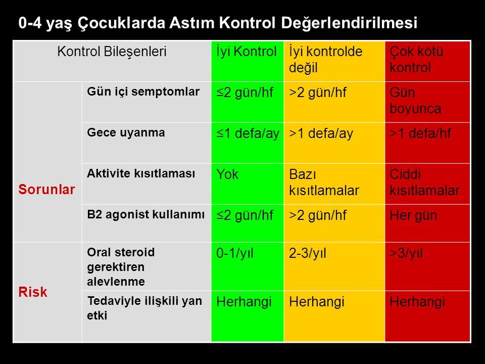 Kontrol Bileşenleriİyi Kontrolİyi kontrolde değil Çok kötü kontrol Sorunlar Gün içi semptomlar ≤2 gün/hf>2 gün/hfGün boyunca Gece uyanma ≤1 defa/ay>1 defa/ay>1 defa/hf Aktivite kısıtlaması YokBazı kısıtlamalar Ciddi kısıtlamalar B2 agonist kullanımı ≤2 gün/hf>2 gün/hfHer gün Risk Oral steroid gerektiren alevlenme 0-1/yıl2-3/yıl>3/yıl Tedaviyle ilişkili yan etki Herhangi 0-4 yaş Çocuklarda Astım Kontrol Değerlendirilmesi