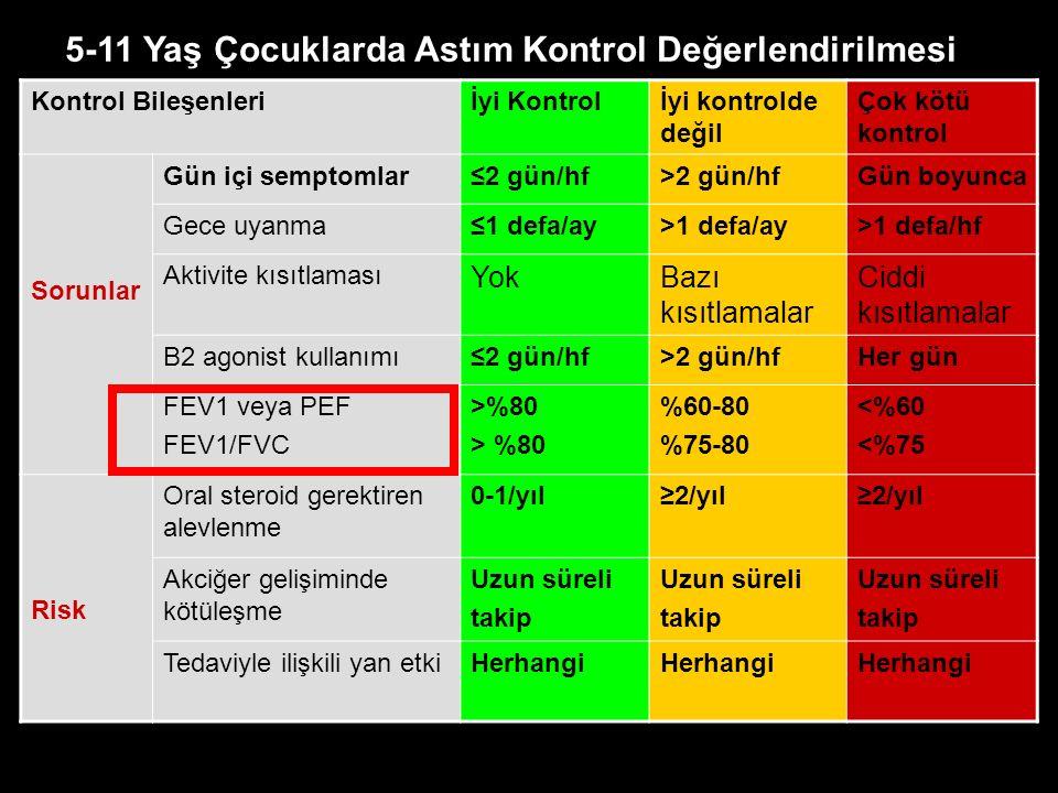 Kontrol Bileşenleriİyi Kontrolİyi kontrolde değil Çok kötü kontrol Sorunlar Gün içi semptomlar≤2 gün/hf>2 gün/hfGün boyunca Gece uyanma≤1 defa/ay>1 defa/ay>1 defa/hf Aktivite kısıtlaması YokBazı kısıtlamalar Ciddi kısıtlamalar B2 agonist kullanımı≤2 gün/hf>2 gün/hfHer gün FEV1 veya PEF FEV1/FVC >%80 %60-80 %75-80 <%60 <%75 Risk Oral steroid gerektiren alevlenme 0-1/yıl≥2/yıl Akciğer gelişiminde kötüleşme Uzun süreli takip Uzun süreli takip Uzun süreli takip Tedaviyle ilişkili yan etkiHerhangi 5-11 Yaş Çocuklarda Astım Kontrol Değerlendirilmesi