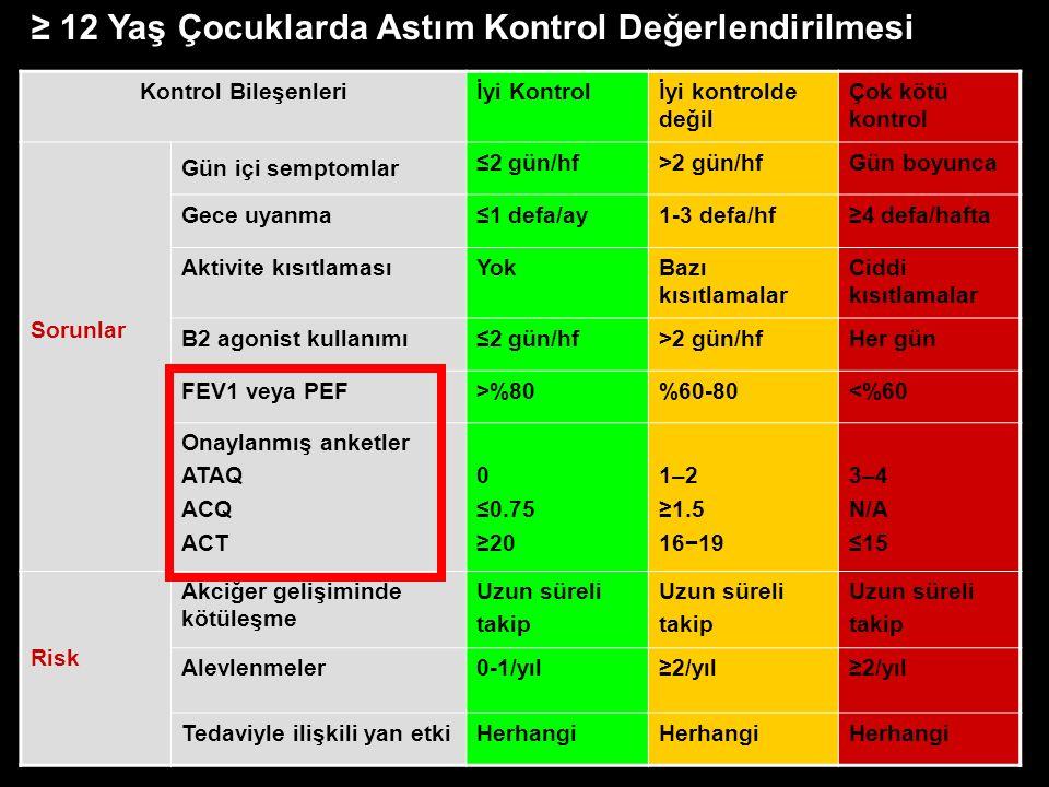 Kontrol Bileşenleriİyi Kontrolİyi kontrolde değil Çok kötü kontrol Sorunlar Gün içi semptomlar ≤2 gün/hf>2 gün/hfGün boyunca Gece uyanma≤1 defa/ay1-3 defa/hf≥4 defa/hafta Aktivite kısıtlamasıYokBazı kısıtlamalar Ciddi kısıtlamalar B2 agonist kullanımı≤2 gün/hf>2 gün/hfHer gün FEV1 veya PEF>%80%60-80<%60 Onaylanmış anketler ATAQ ACQ ACT 0 ≤0.75 ≥20 1–2 ≥1.5 16−19 3–4 N/A ≤15 Risk Akciğer gelişiminde kötüleşme Uzun süreli takip Uzun süreli takip Uzun süreli takip Alevlenmeler0-1/yıl≥2/yıl Tedaviyle ilişkili yan etkiHerhangi ≥ 12 Yaş Çocuklarda Astım Kontrol Değerlendirilmesi