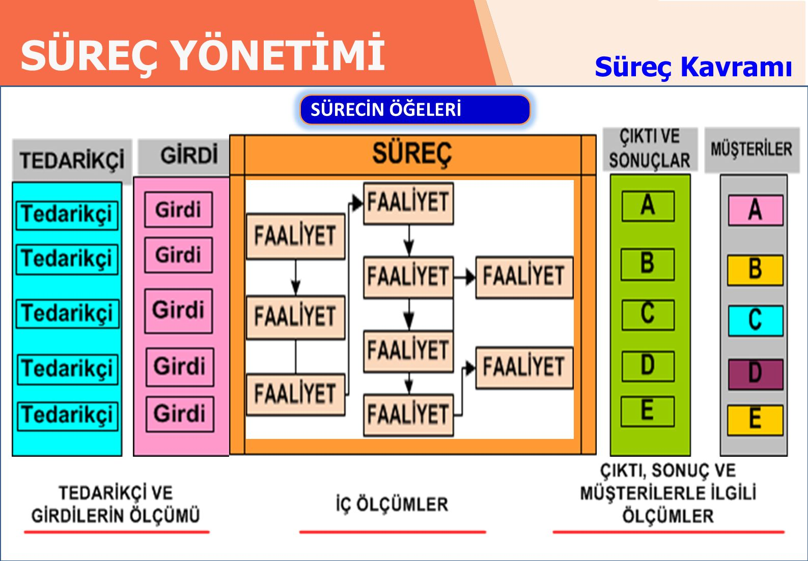 RADAR EĞİTİM DANIŞMANLIK SÜREÇ YÖNETİMİ 9 radardanismanlik.com.tr Süreç Kavramı SÜRECİN ÖĞELERİ.