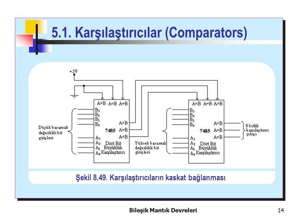 Bileşik Mantık Devreleri 14 5.1. Karşılaştırıcılar (Comparators) Şekil 8.49. Karşılaştırıcıların kaskat bağlanması