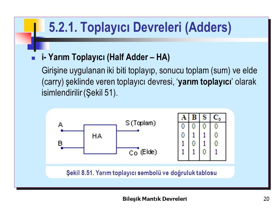 Bileşik Mantık Devreleri 20 i- Yarım Toplayıcı (Half Adder – HA) Girişine uygulanan iki biti toplayıp, sonucu toplam (sum) ve elde (carry) şeklinde ve