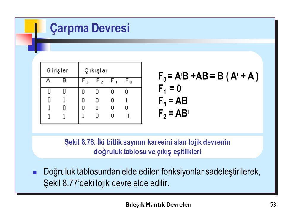 Bileşik Mantık Devreleri 53 F 0 = A ı B +AB = B ( A ı + A ) F 1 = 0 F 3 = AB F 2 = AB ı Şekil 8.76. İki bitlik sayının karesini alan lojik devrenin do