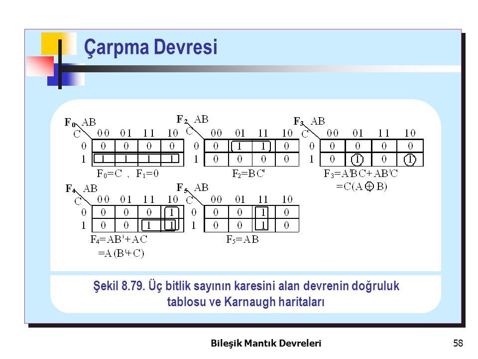 Bileşik Mantık Devreleri 58 Çarpma Devresi Şekil 8.79. Üç bitlik sayının karesini alan devrenin doğruluk tablosu ve Karnaugh haritaları