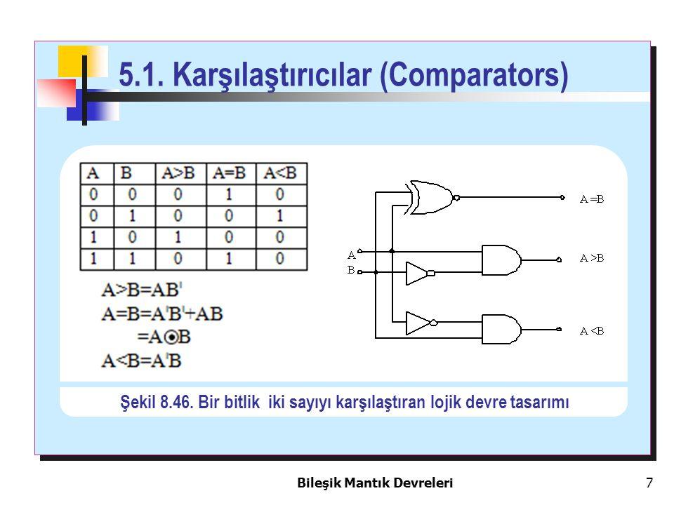 Bileşik Mantık Devreleri 7 5.1. Karşılaştırıcılar (Comparators) Şekil 8.46. Bir bitlik iki sayıyı karşılaştıran lojik devre tasarımı