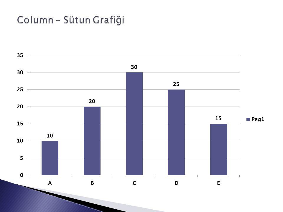  Aynı grafik türü (Column-Sütun) iki farklı veri grubu için de kullanılabilir.