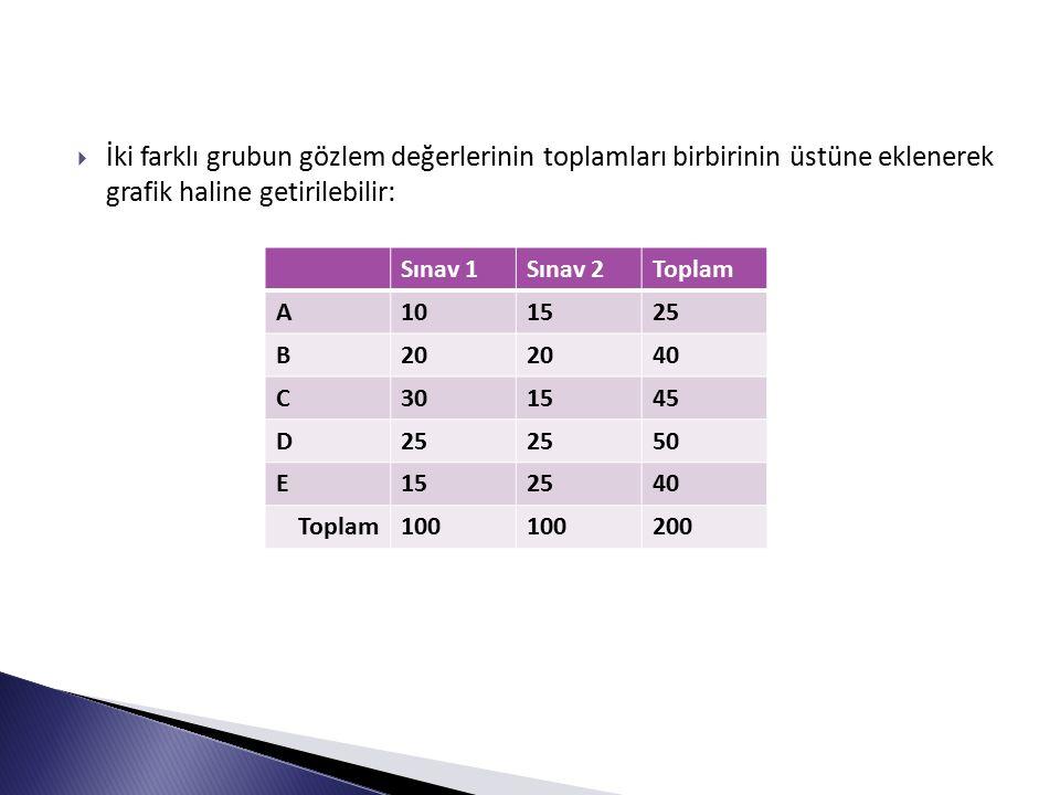  İki farklı grubun gözlem değerlerinin toplamları birbirinin üstüne eklenerek grafik haline getirilebilir: Sınav 1Sınav 2Toplam A101525 B20 40 C301545 D25 50 E152540 Toplam100 200