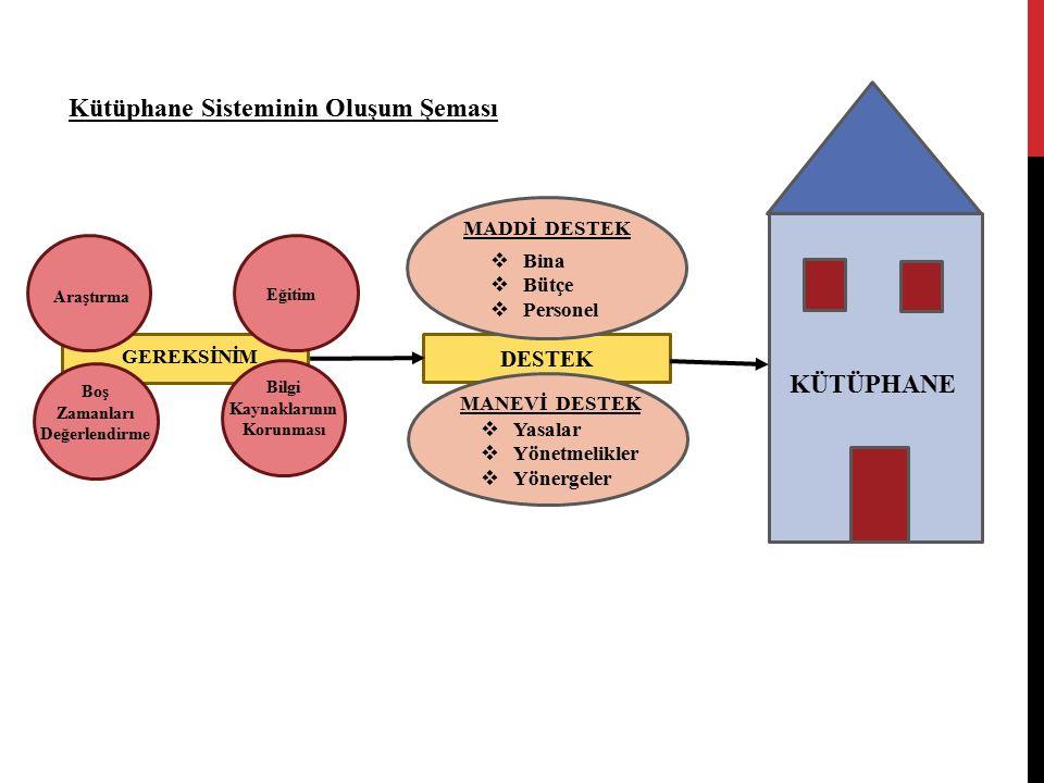 Kütüphane Sisteminin Oluşum Şeması GEREKSİNİM Araştırma Eğitim Boş Zamanları Değerlendirme Bilgi Kaynaklarının Korunması DESTEK MADDİ DESTEK MANEVİ DESTEK  Bina  Bütçe  Personel  Yasalar  Yönetmelikler  Yönergeler KÜTÜPHANE