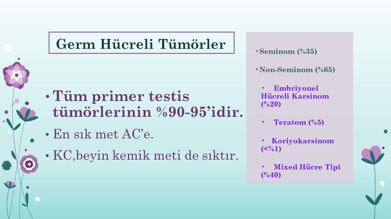 Germ Hücreli Tümörler Tüm primer testis tümörlerinin %90-95'idir. En sık met AC'e. KC,beyin kemik meti de sıktır. Seminom (%35) Non-Seminom (%65) Embr