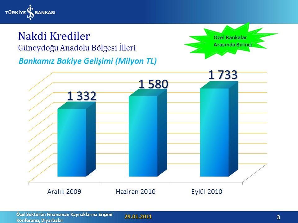 Nakdi Krediler Güneydoğu Anadolu Bölgesi İlleri 29.01.2011 Özel Sektörün Finansman Kaynaklarına Erişimi Konferansı, Diyarbakır 3 Özel Bankalar Arasında Birinci
