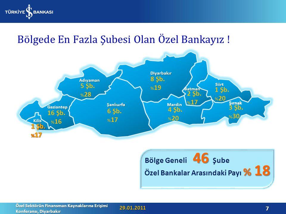 46 Bölge Geneli 46 Şube % 18 Özel Bankalar Arasındaki Payı % 18 Bölgede En Fazla Şubesi Olan Özel Bankayız .