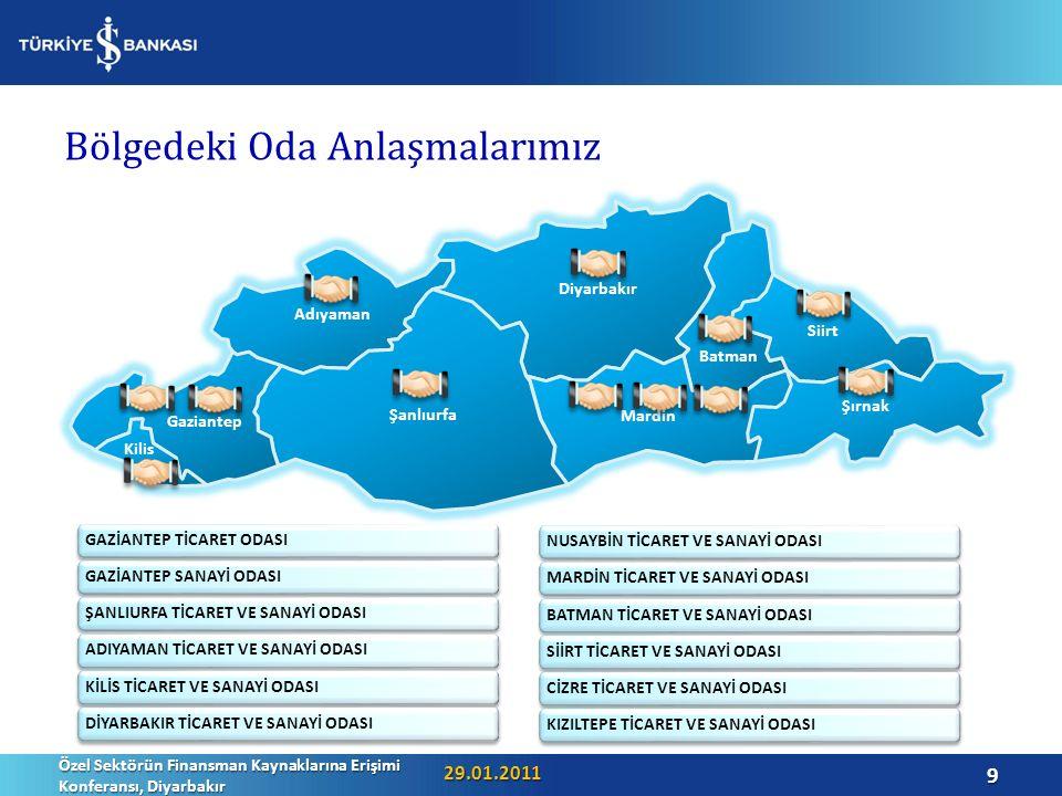Diğer İş Birliklerimiz… ABİGEM Gaziantep ile İşbirliği SELP II Kredi Programı IPARD Programı (Avrupa Birliği Katılım Öncesi Yardım Aracı Kırsal Kalkınma Bileşeni) EBRD (Avrupa İmar ve Kalkınma Bankası ) Kredi Programı T.C.