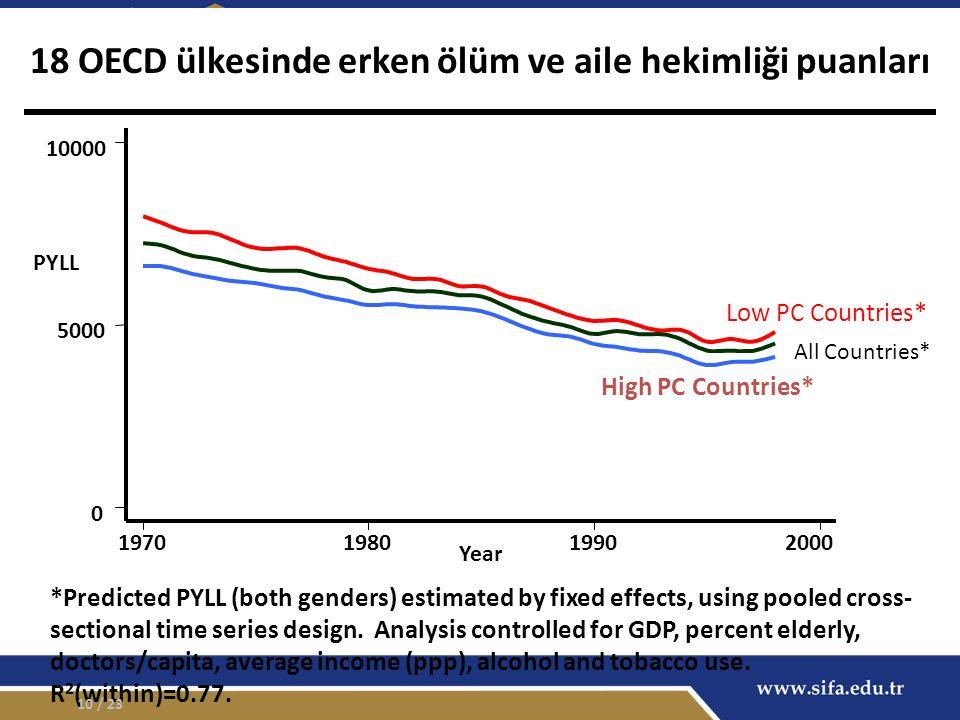 18 OECD ülkesinde erken ölüm ve aile hekimliği puanları *Predicted PYLL (both genders) estimated by fixed effects, using pooled cross- sectional time series design.