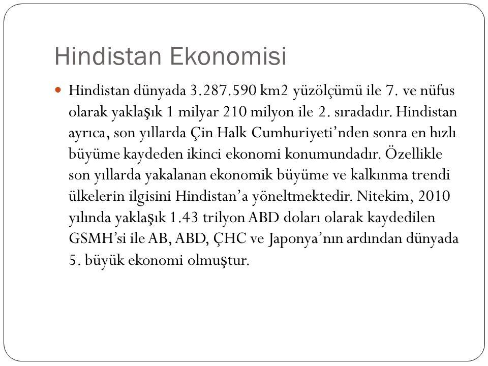 Hindistan Ekonomisi Hindistan dünyada 3.287.590 km2 yüzölçümü ile 7.