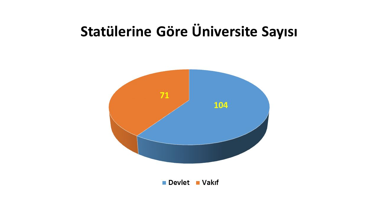 Statülerine Göre Üniversite Sayısı