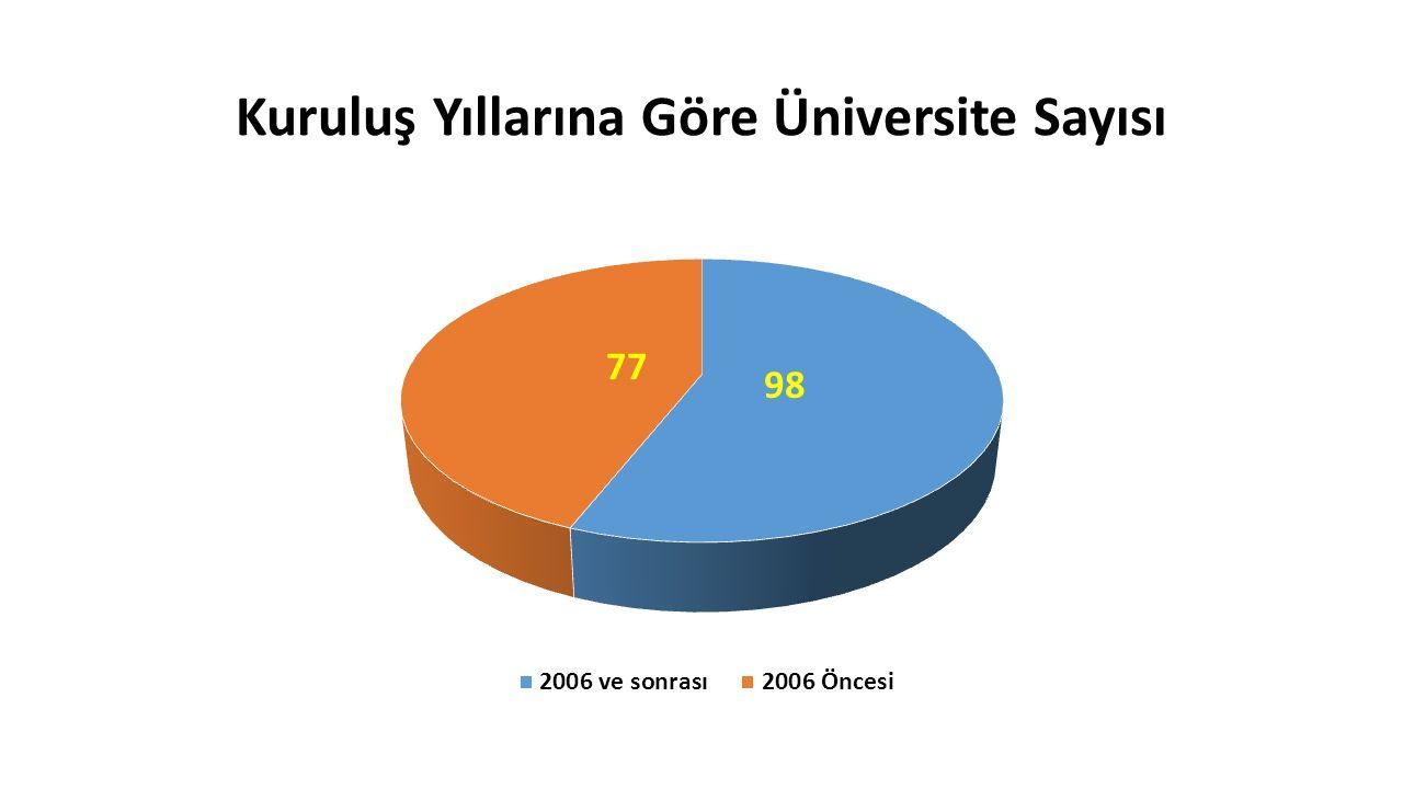Üniversitelerdeki Araştırmacı Sayısı (417.447 kişi - 2012-2013)