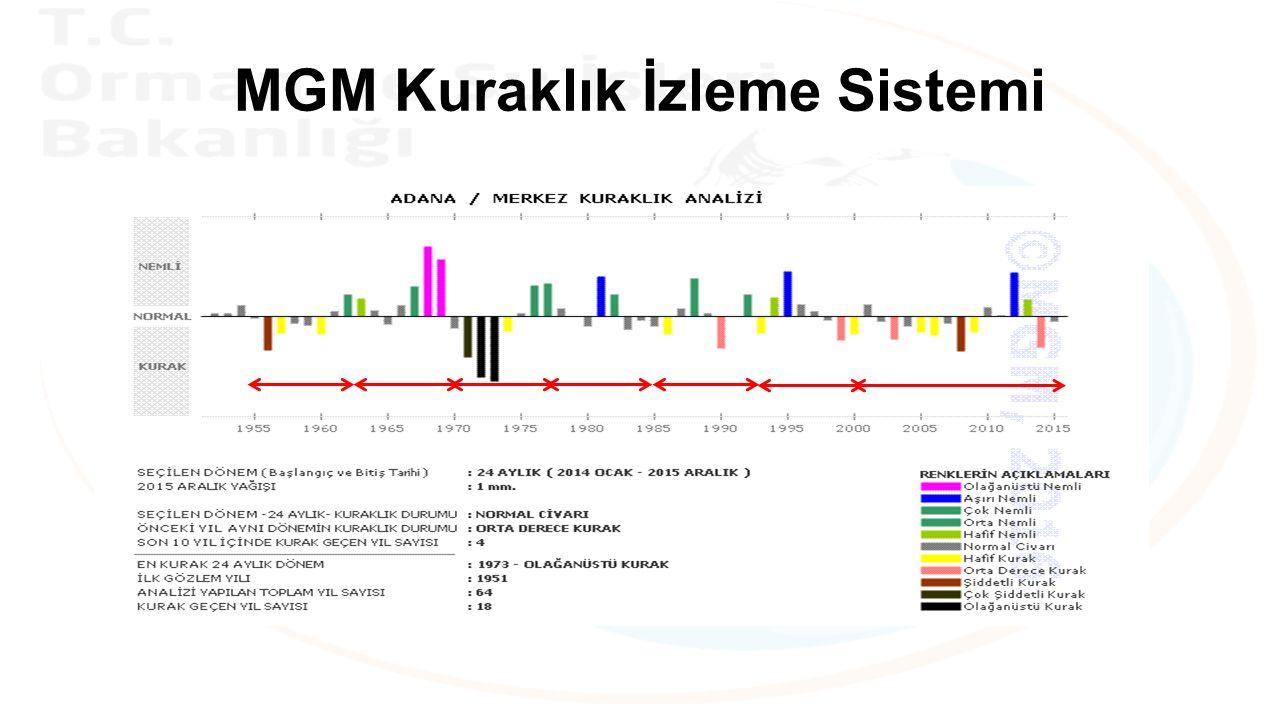 MGM Kuraklık İzleme Sistemi