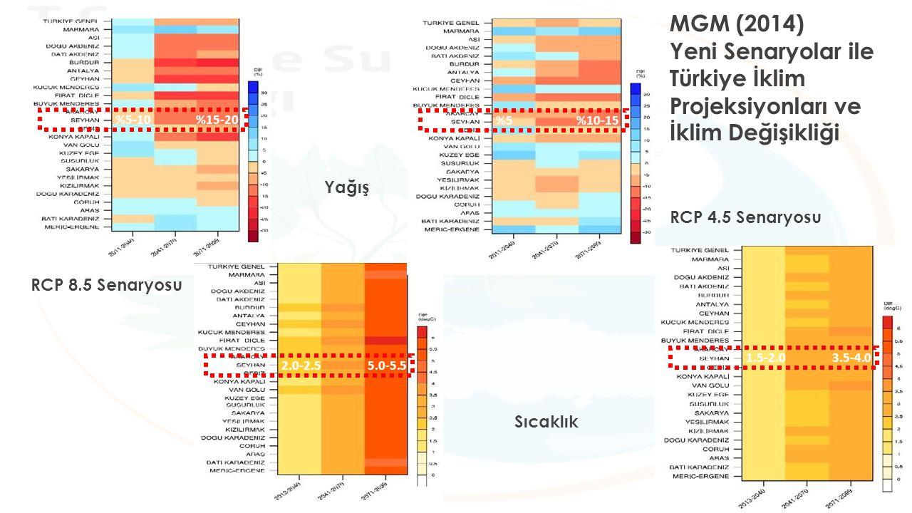 RCP 8.5 Senaryosu RCP 4.5 Senaryosu Yağış Sıcaklık %5-10 %15-20 2.0-2.5 5.0-5.5 %5 %10-15 1.5-2.0 3.5-4.0 MGM (2014) Yeni Senaryolar ile Türkiye İklim