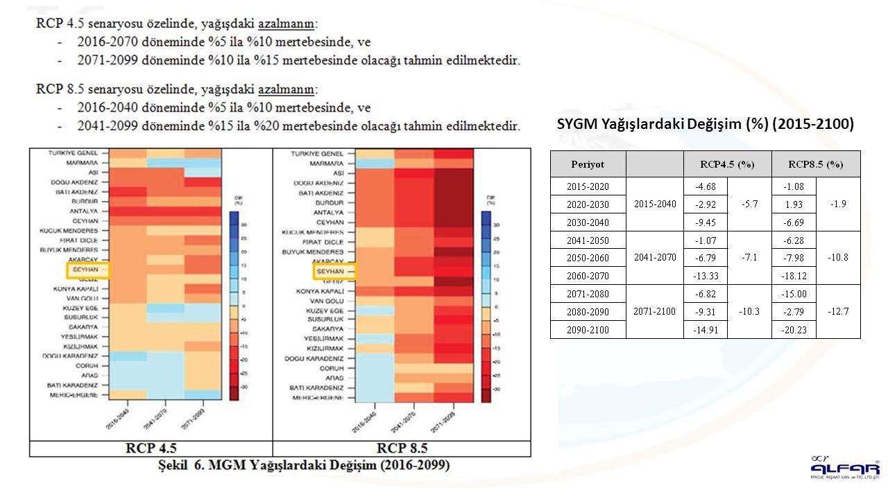 SYGM Yağışlardaki Değişim (%) (2015-2100)