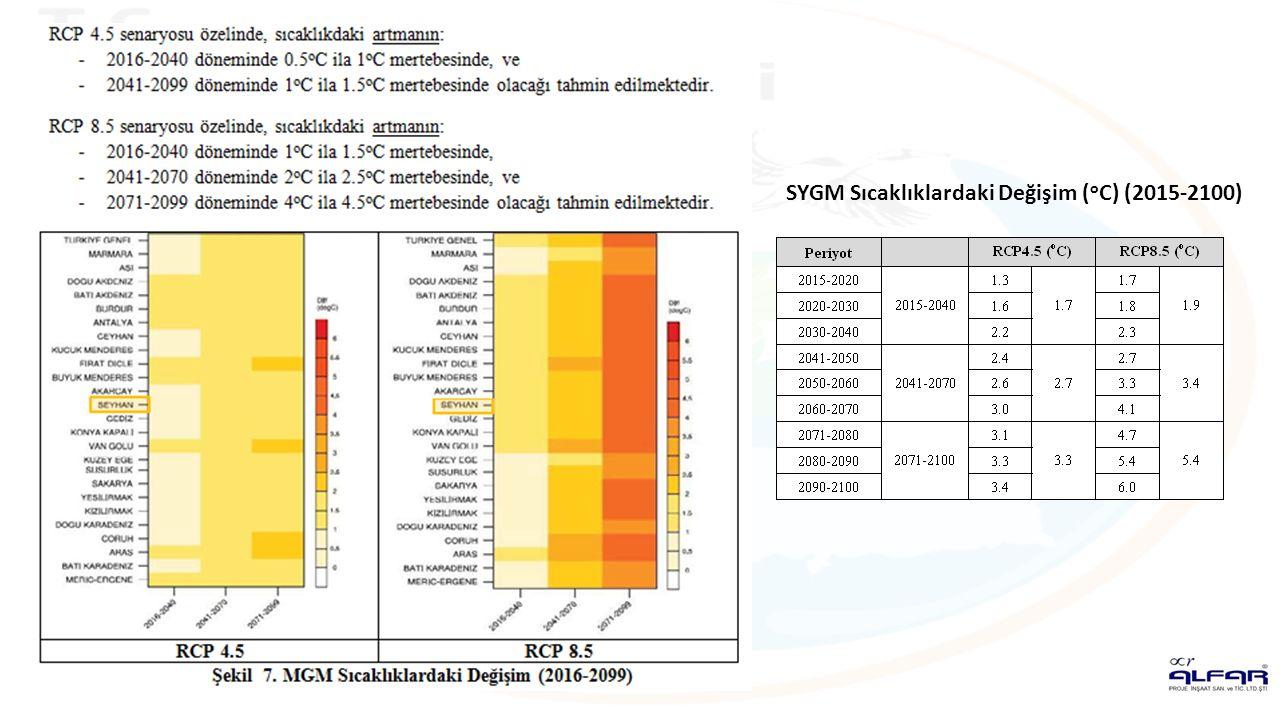 SYGM Sıcaklıklardaki Değişim ( o C) (2015-2100)