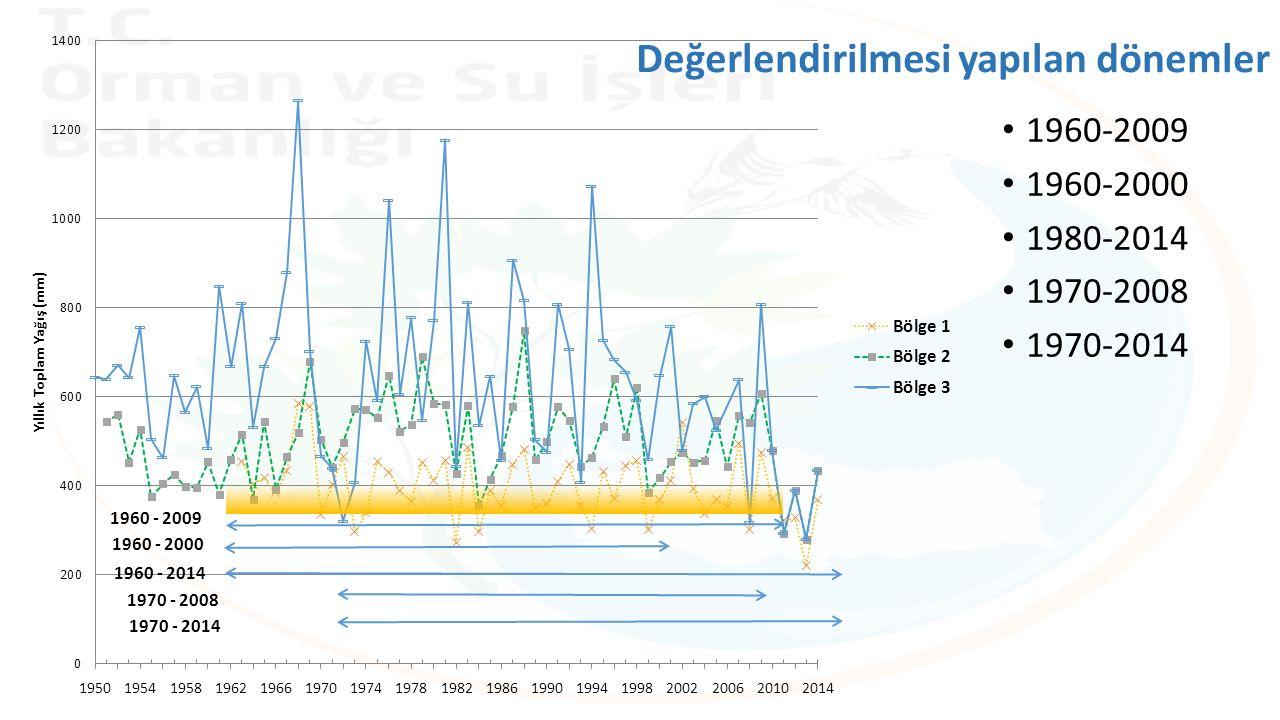 Değerlendirilmesi yapılan dönemler 1960-2009 1960-2000 1980-2014 1970-2008 1970-2014