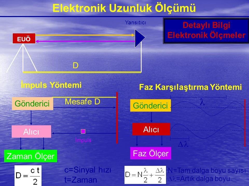 Elektronik Uzunluk Ölçümü EUÖ Yansıtıcı D Detaylı Bilgi Elektronik Ölçmeler Gönderici İmpuls Yöntemi Alıcı Zaman Ölçer İmpuls Mesafe D c=Sinyal hızı t