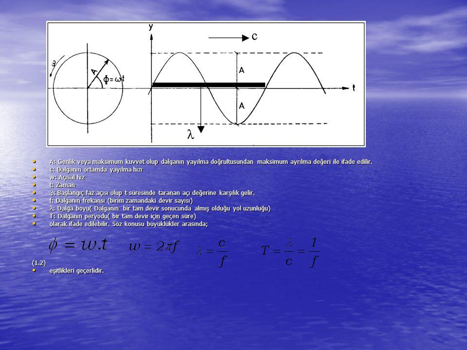 A: Genlik veya maksimum kuvvet olup dalganın yayılma doğrultusundan maksimum ayrılma değeri ile ifade edilir. A: Genlik veya maksimum kuvvet olup dalg