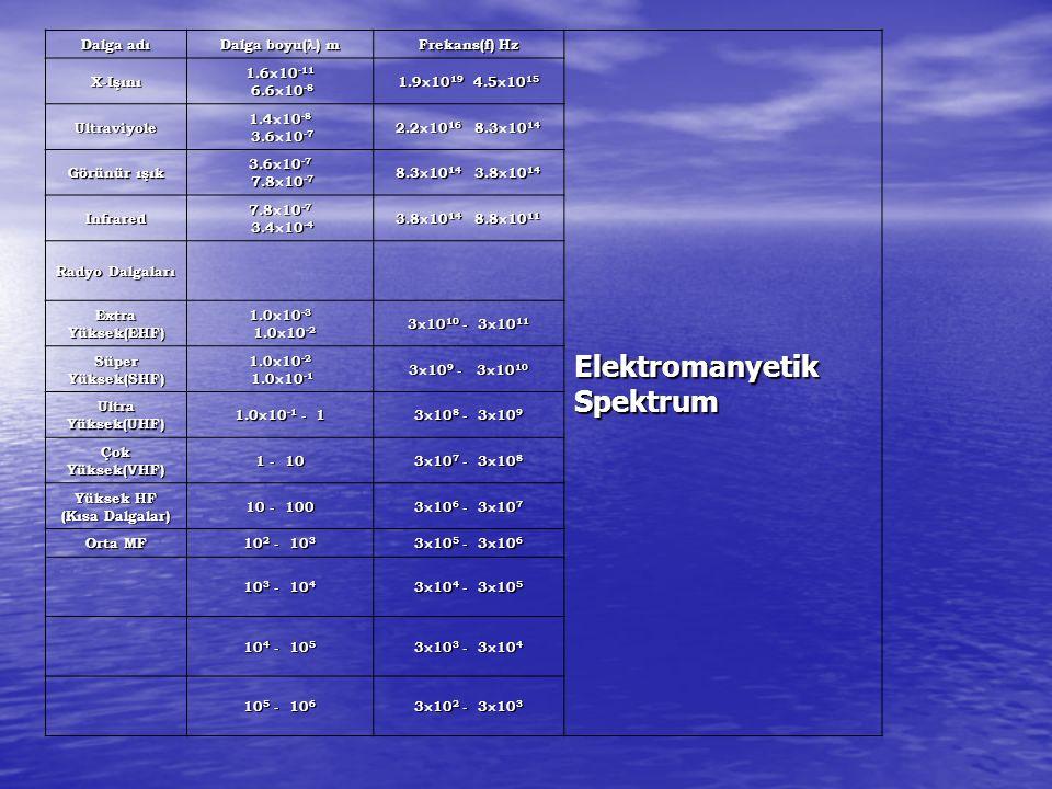 Dalga adı Dalga boyu( ) m Frekans(f) Hz Elektromanyetik Spektrum X-Işını 1.6  10 -11 6.6  10 -8 6.6  10 -8 1.9  10 19 4.5  10 15 Ultraviyole 1.4