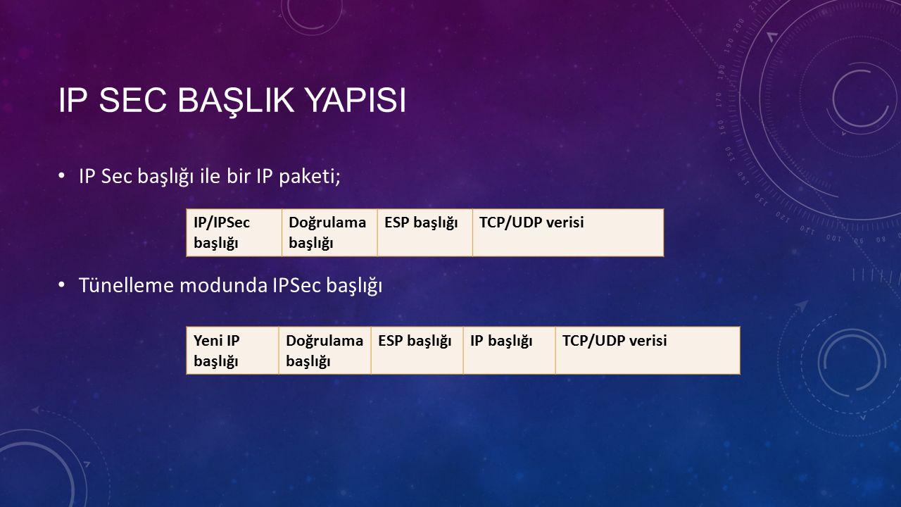 IP SEC BAŞLIK YAPISI IP Sec başlığı ile bir IP paketi; Tünelleme modunda IPSec başlığı IP/IPSec başlığı Doğrulama başlığı ESP başlığıTCP/UDP verisi Yeni IP başlığı Doğrulama başlığı ESP başlığıIP başlığıTCP/UDP verisi