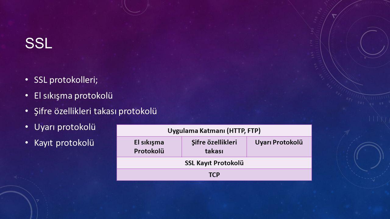 SSL SSL protokolleri; El sıkışma protokolü Şifre özellikleri takası protokolü Uyarı protokolü Kayıt protokolü Uygulama Katmanı (HTTP, FTP) El sıkışma Protokolü Şifre özellikleri takası Uyarı Protokolü SSL Kayıt Protokolü TCP