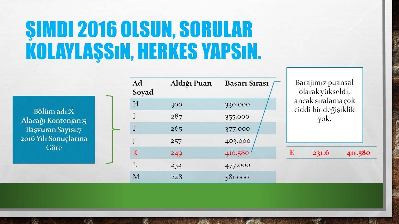 ŞIMDI 2016 OLSUN, SORULAR KOLAYLAŞSıN, HERKES YAPSıN.