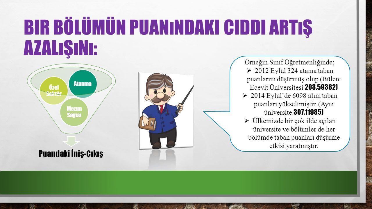 BIR BÖLÜMÜN PUANıNDAKI CIDDI ARTıŞ AZALıŞıNı: Puandaki İniş-Çıkış Mezun Sayısı Özel Sektör Atanma Örneğin Sınıf Öğretmenliğinde;  2012 Eylül 324 atama taban puanlarını düşürmüş olup (Bülent Ecevit Üniversitesi 203,59382)  2014 Eylül'de 6098 alım taban puanları yükseltmiştir.