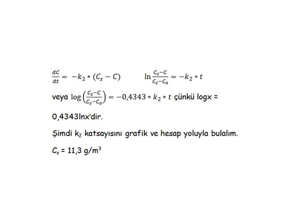 Misal: 0,8800 / 4 = 0,22'dir. Ortalama k 2 = 0,22 dak -1 = 3,67x10 -3 sn -1