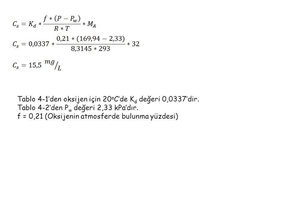 Tablo 4-1'den oksijen için 20 o C'de K d değeri 0,0337'dir. Tablo 4-2'den P w değeri 2,33 kPa'dır. f = 0,21 (Oksijenin atmosferde bulunma yüzdesi)