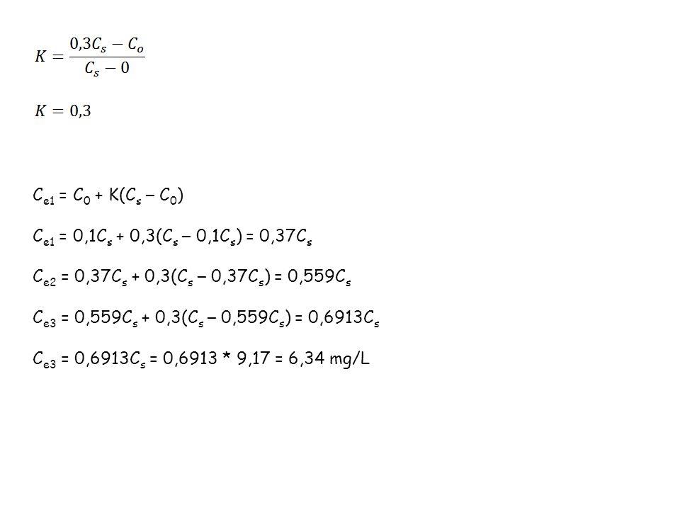 C e1 = C 0 + K(C s – C 0 ) C e1 = 0,1C s + 0,3(C s – 0,1C s ) = 0,37C s C e2 = 0,37C s + 0,3(C s – 0,37C s ) = 0,559C s C e3 = 0,559C s + 0,3(C s – 0,