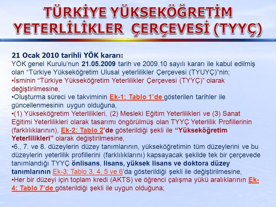 21 Ocak 2010 tarihli YÖK kararı: YÖK genel Kurulu'nun 21.05.2009 tarih ve 2009.10 sayılı kararı ile kabul edilmiş olan Türkiye Yükseköğretim Ulusal yeterlilikler Çerçevesi (TYUYÇ) nin; İsminin Türkiye Yükseköğretim Yeterlilikler Çerçevesi (TYYÇ) olarak değiştirilmesine, Oluşturma süreci ve takviminin Ek-1: Tablo 1'de gösterilen tarihler ile güncellenmesinin uygun olduğuna,Ek-1: Tablo 1'de (1) Yükseköğretim Yeterlilikleri, (2) Mesleki Eğitim Yeterlilikleri ve (3) Sanat Eğitimi Yeterlilikleri olarak tasarımı öngörülmüş olan TYYÇ Yeterlilik Profillerinin (farklılıklarının), Ek-2: Tablo 2'de gösterildiği şekli ile Yükseköğretim Yeterlilikleri olarak değiştirilmesine,Ek-2: Tablo 2 6., 7.
