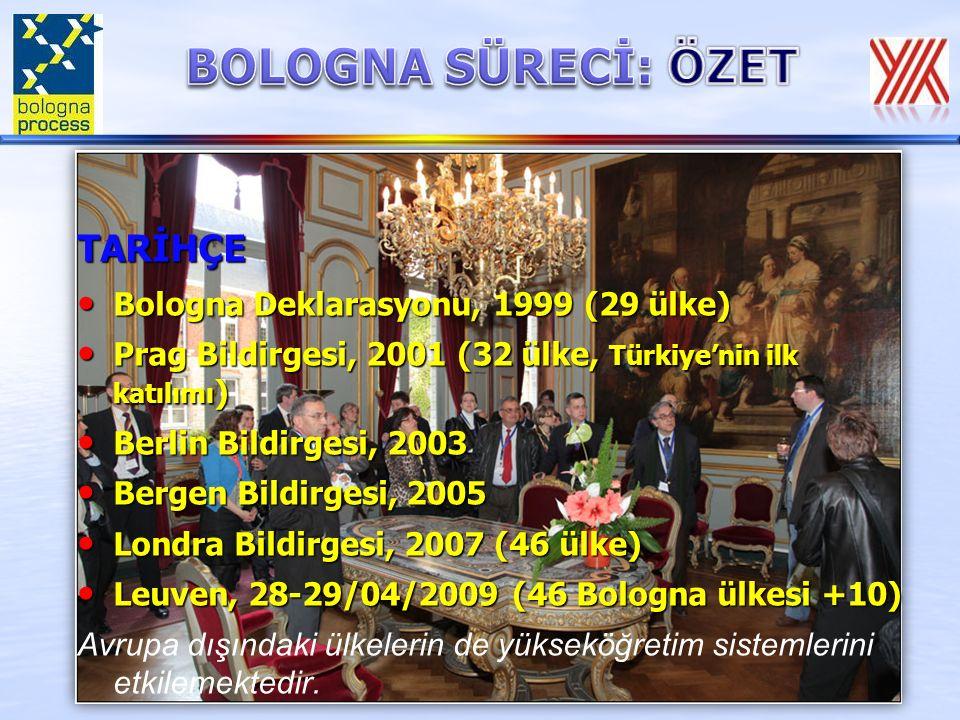 TARİHÇE Bologna Deklarasyonu, 1999 (29 ülke) Bologna Deklarasyonu, 1999 (29 ülke) Prag Bildirgesi, 2001 (32 ülke, Türkiye'nin ilk katılımı ) Prag Bildirgesi, 2001 (32 ülke, Türkiye'nin ilk katılımı ) Berlin Bildirgesi, 2003 Berlin Bildirgesi, 2003 Bergen Bildirgesi, 2005 Bergen Bildirgesi, 2005 Londra Bildirgesi, 2007 (46 ülke) Londra Bildirgesi, 2007 (46 ülke) Leuven, 28-29/04/2009 (46 Bologna ülkesi +10) Leuven, 28-29/04/2009 (46 Bologna ülkesi +10) Avrupa dışındaki ülkelerin de yükseköğretim sistemlerini etkilemektedir.