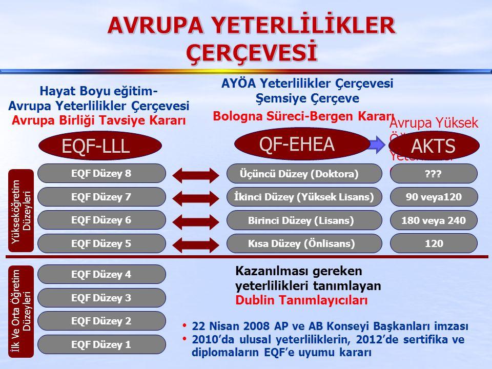 Avrupa Yüksek Öğretim Alanı Yeterlilikler Çerçevesi EQF Düzey 1 EQF Düzey 2 EQF Düzey 3 EQF Düzey 4 EQF Düzey 5 EQF Düzey 6 EQF Düzey 7 EQF Düzey 8 EQF-LLL Yükseköğretim Düzeyleri İlk Ve Orta Öğretim Düzeyleri 120 180 veya 240 90 veya120 ??.