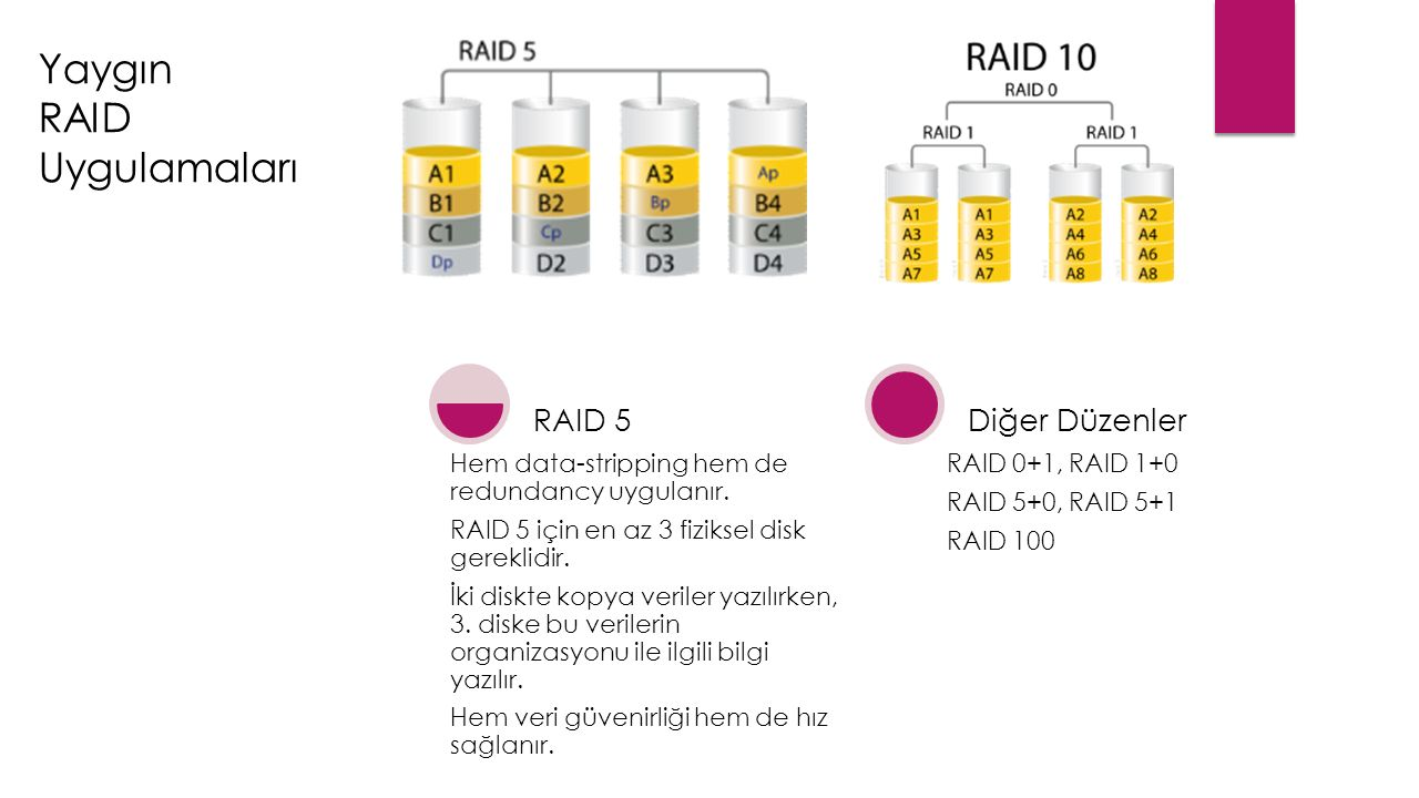 Hem data-stripping hem de redundancy uygulanır. RAID 5 için en az 3 fiziksel disk gereklidir. İki diskte kopya veriler yazılırken, 3. diske bu veriler