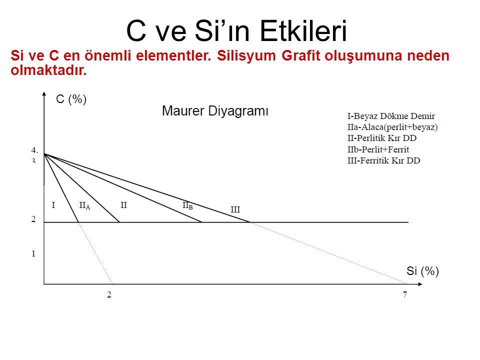 C ve Si'ın Etkileri C (%) Si (%) Si ve C en önemli elementler. Silisyum Grafit oluşumuna neden olmaktadır.