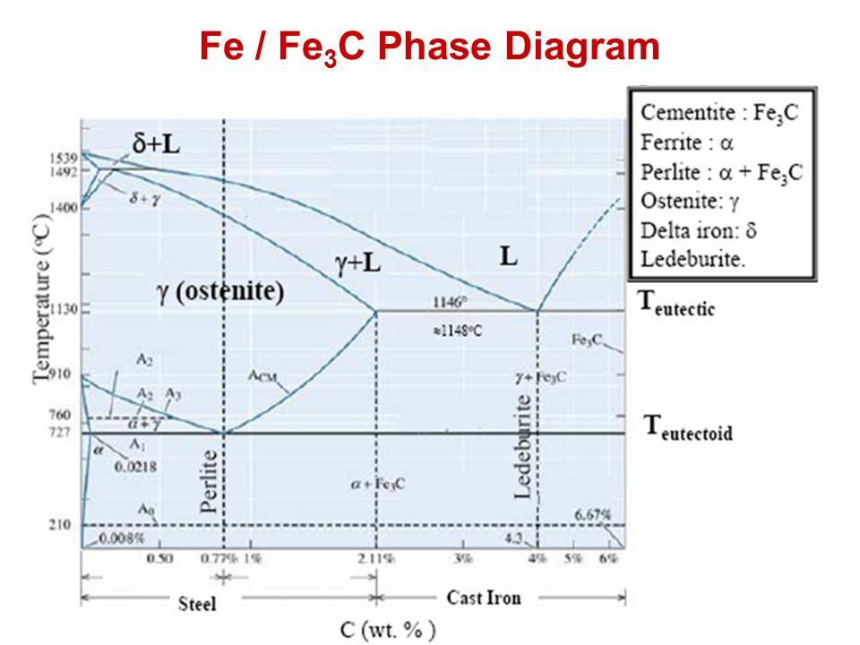 Fe / Fe 3 C Phase Diagram