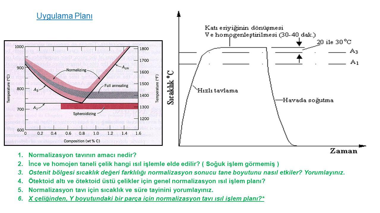 Uygulama Planı 1.Normalizasyon tavının amacı nedir? 2.İnce ve homojen taneli çelik hangi ısıl işlemle elde edilir? ( Soğuk işlem görmemiş ) 3.Ostenit