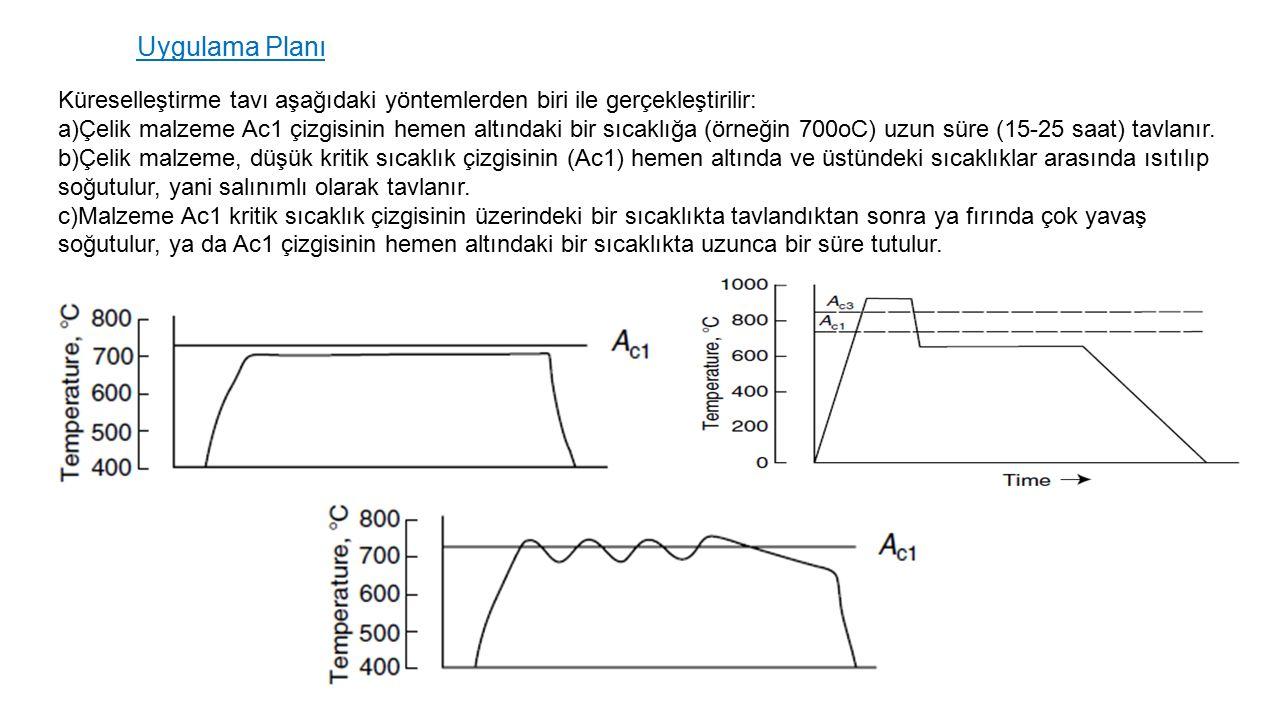 Küreselleştirme tavı aşağıdaki yöntemlerden biri ile gerçekleştirilir: a)Çelik malzeme Ac1 çizgisinin hemen altındaki bir sıcaklığa (örneğin 700oC) uzun süre (15-25 saat) tavlanır.