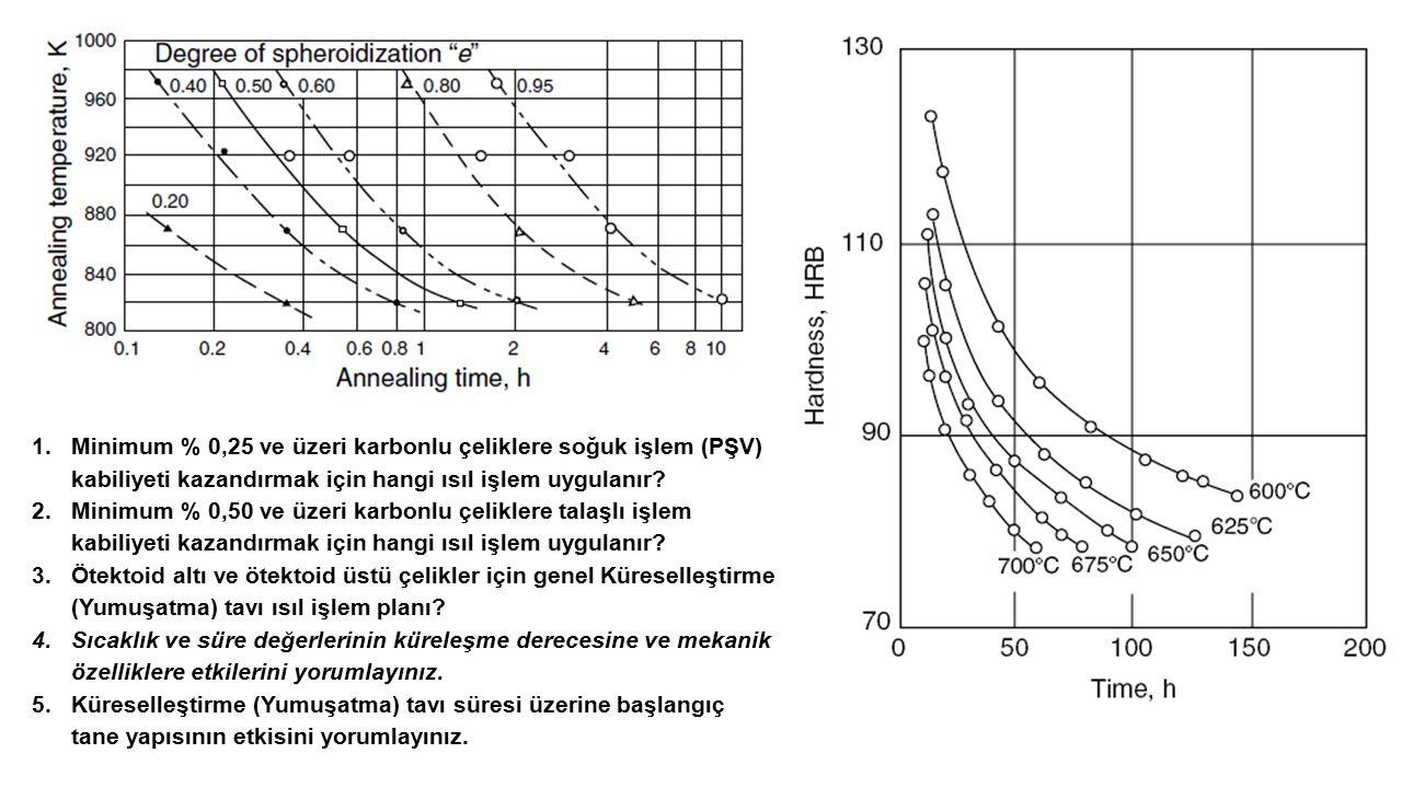 1.Minimum % 0,25 ve üzeri karbonlu çeliklere soğuk işlem (PŞV) kabiliyeti kazandırmak için hangi ısıl işlem uygulanır? 2.Minimum % 0,50 ve üzeri karbo