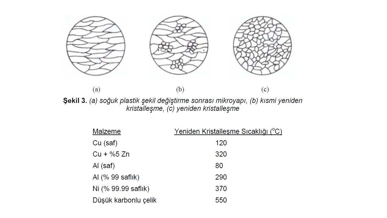 Tavlama sonrasında oluşan tane boyutu, malzemeye uygulanan soğuk şekil değiştirme oranına bağlıdır.