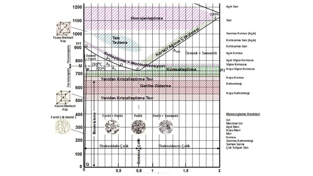 TAVLAMA YÖNTEMLERİ Difüzyon ( Homojenleştirme ) tavı Amaç Döküm sonrası tane içerisinde nispeten hızlı soğumanın sebep olduğu kimyasal bileşim farklılıkları olabilir.