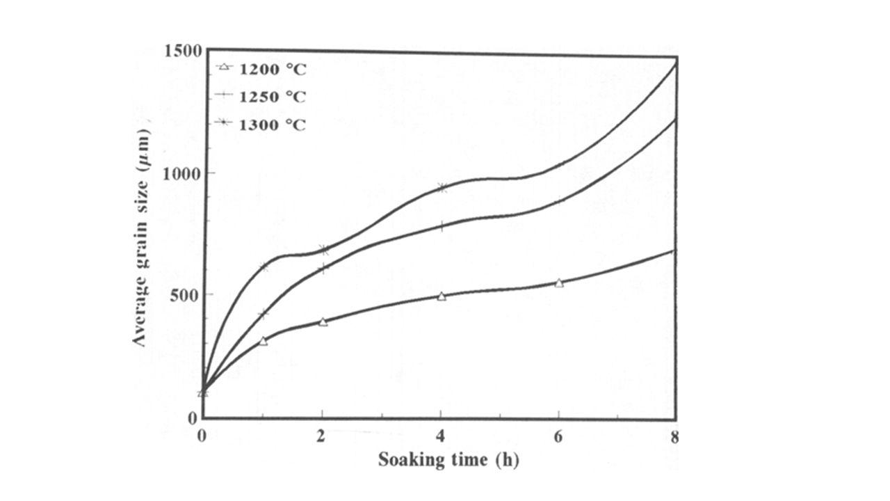 Kaba Tane Tavı Amaç Düşük karbonlu çeliklerde (%C<%0,2), talaşlı işleme kabiliyetini iyileştirmek amacıyla uygulanır.