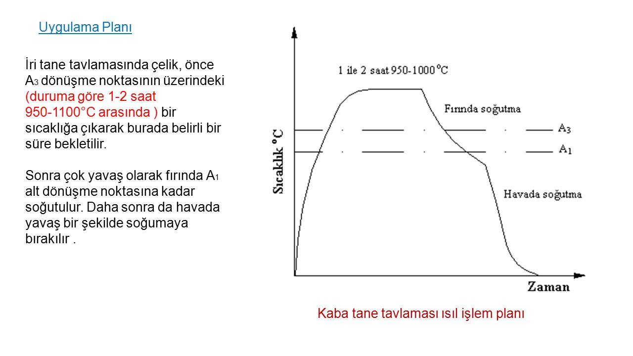 Uygulama Planı İri tane tavlamasında çelik, önce A 3 dönüşme noktasının üzerindeki (duruma göre 1-2 saat 950-1100°C arasında ) bir sıcaklığa çıkarak b